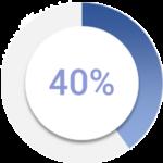 40% copy