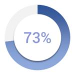 73% copy
