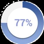 77% copy