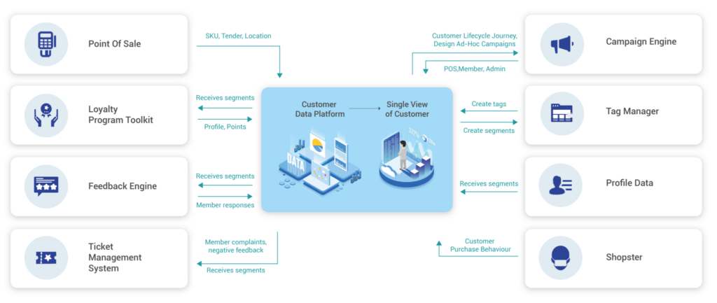 Unified Customer Data Platform